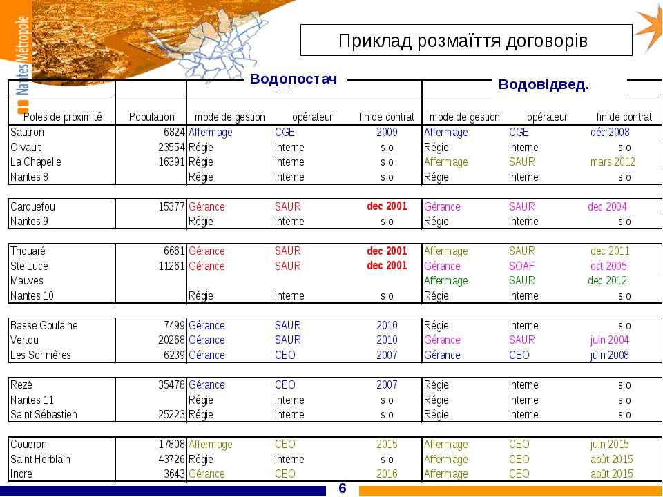* Приклад розмаїття договорів Водопостач Водовідвед.