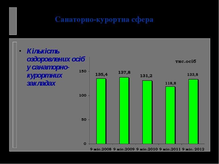 Кількість оздоровлених осіб у санаторно-курортних закладах Санаторно-курортна...