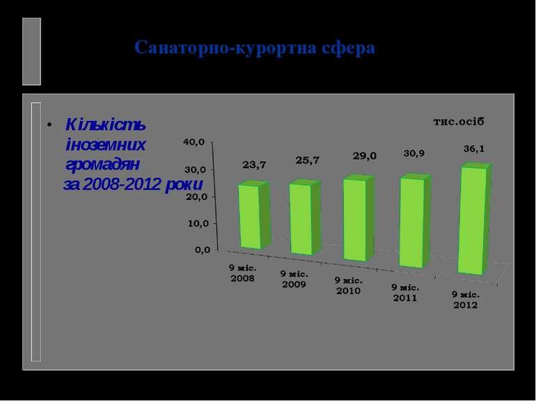 Кількість іноземних громадян за 2008-2012 роки Санаторно-курортна сфера