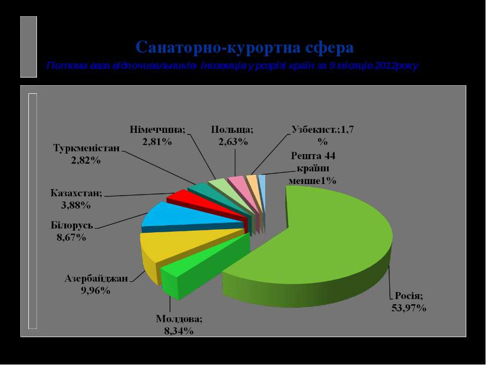 Питома вага відпочивальників- іноземців у розрізі країн за 9 місяців 2012року...