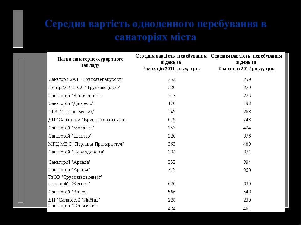 Середня вартість одноденного перебування в санаторіях міста Назва санаторно-к...