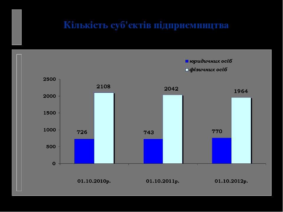 Кількість суб'єктів підприємництва