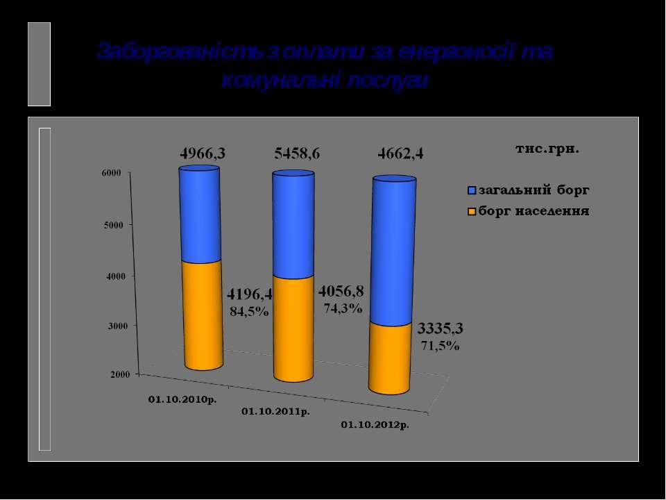Заборгованість з оплати за енергоносії та комунальні послуги