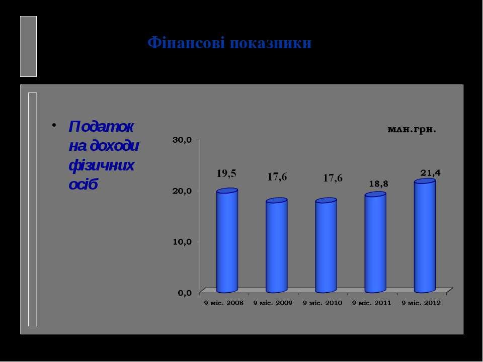 Фінансові показники Податок на доходи фізичних осіб