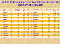 Finding of the main factor of receiving by the pupil of a high GPA of estimat...