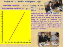 Factor No. 3: Level of intelligence (IQ))   Regression Equation — Determinati...