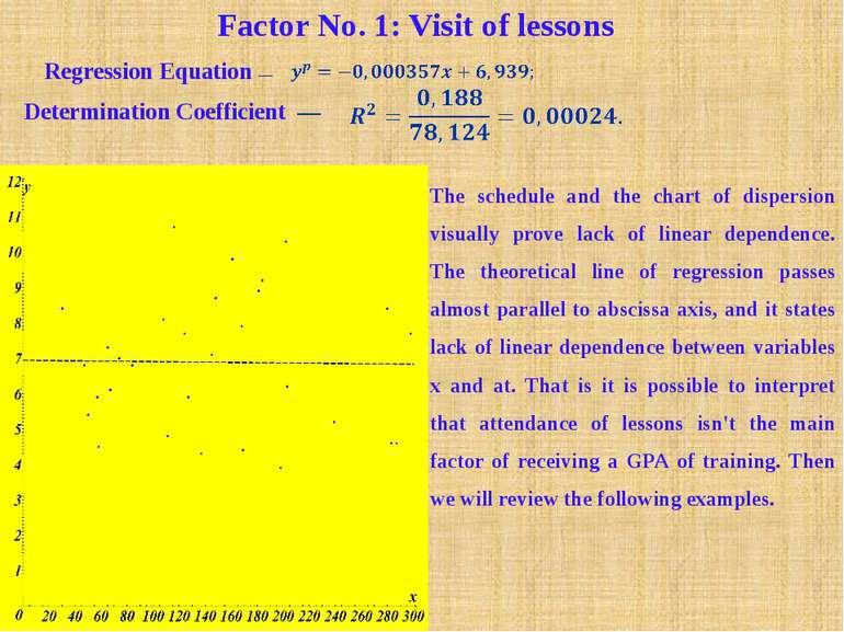 Factor No. 1: Visit of lessons Regression Equation — Determination Coefficien...