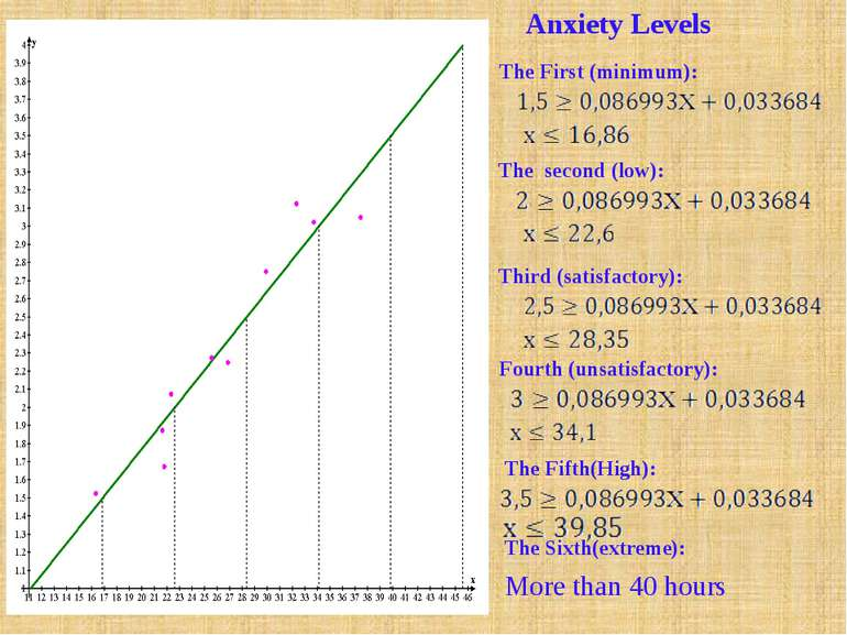 Anxiety Levels The second (low): Third (satisfactory): Fourth (unsatisfactory...