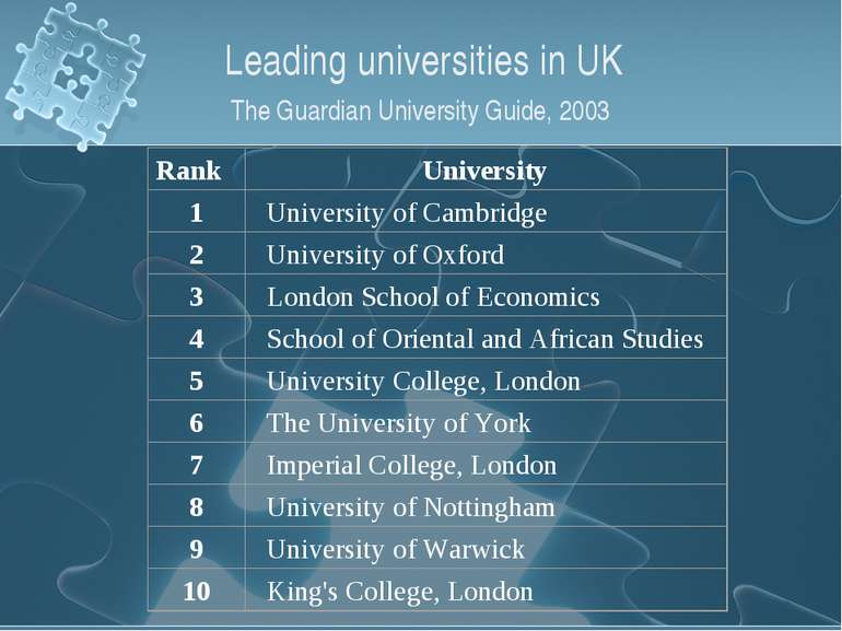 Leading universities in UK The Guardian University Guide, 2003