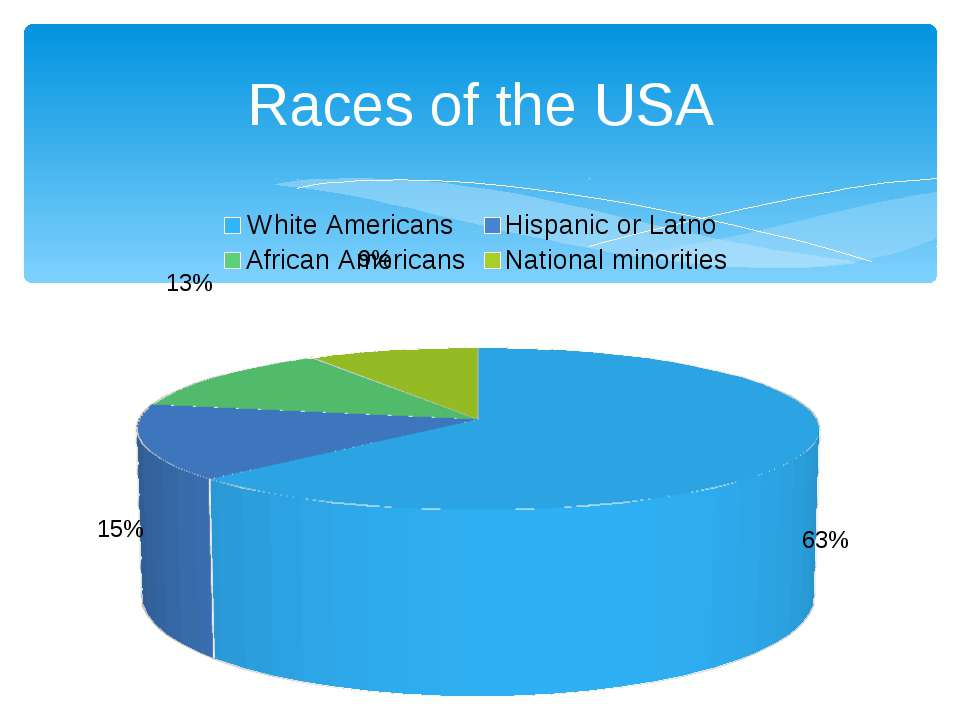 Races of the USA