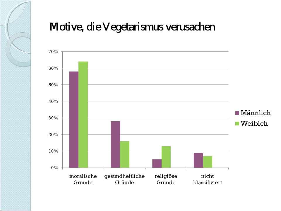 Motive, die Vegetarismus verusachen
