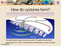 How do cyclones form? The above figure shows how cyclones form. The green arr...