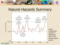 Natural Hazards Summary Graph showing the number of deaths per year due to na...
