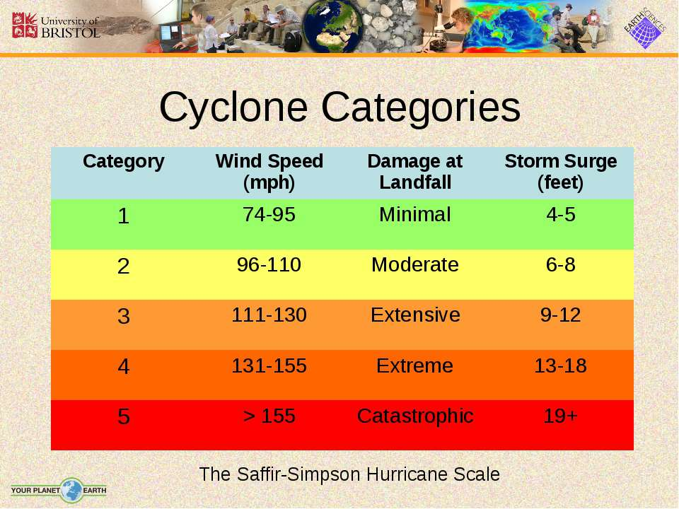 Cyclone Categories The Saffir-Simpson Hurricane Scale Category Wind Speed (mp...