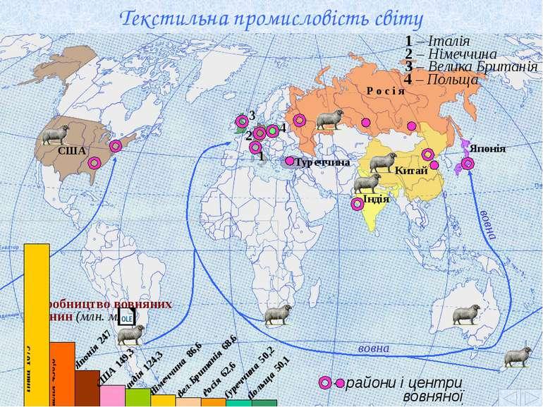 Текстильна промисловість світу Виробництво вовняних тканин (млн. м2) Китай 1 ...
