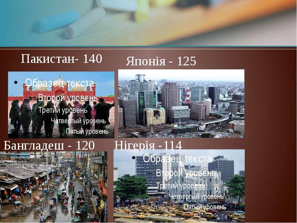 Японія - 125 Бангладеш - 120 Нігерія -114 Пакистан- 140