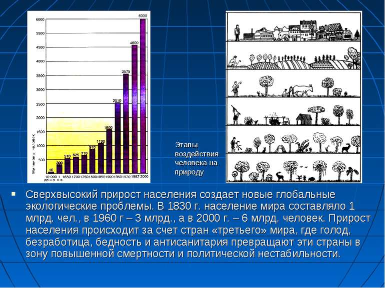 Сверхвысокий прирост населения создает новые глобальные экологические проблем...