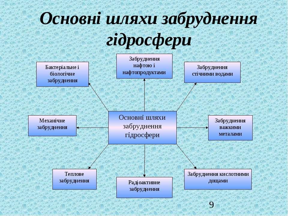Основні шляхи забруднення гідросфери