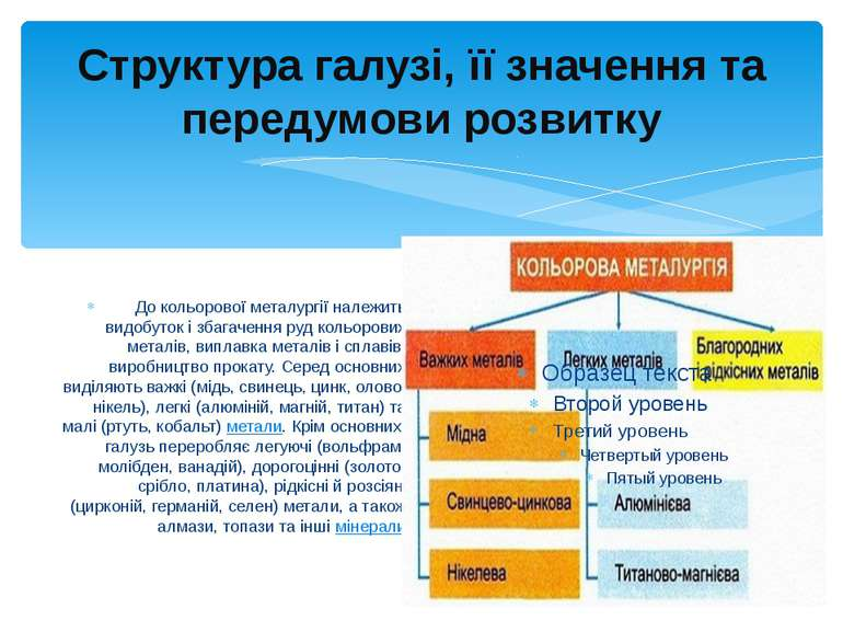 Структура галузі, її значення та передумови розвитку До кольорової металургі...