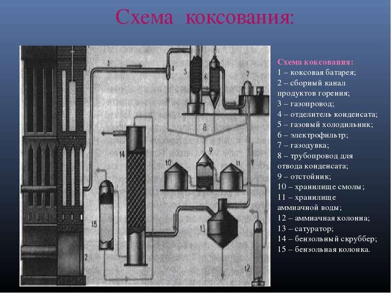 Схема коксования: Схема коксования: 1 – коксовая батарея; 2 – сборный канал п...