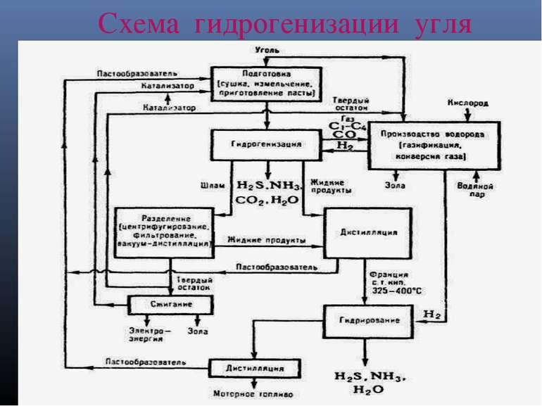 Схема гидрогенизации угля