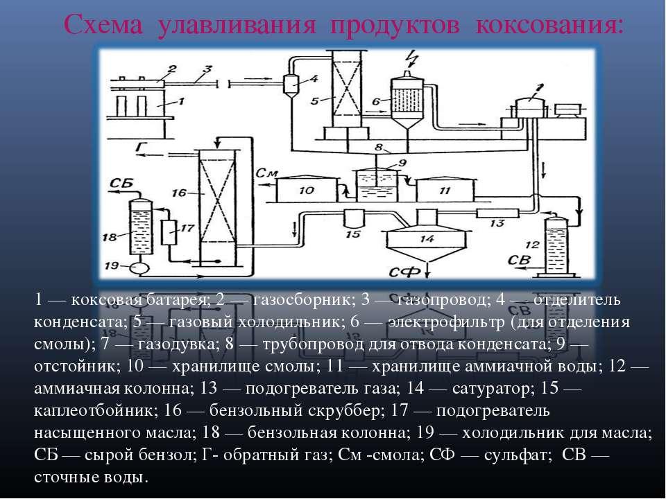 Схема улавливания продуктов коксования: 1 — коксовая батарея; 2 — газосборник...