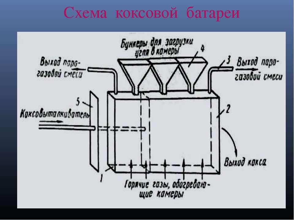 Схема коксовой батареи