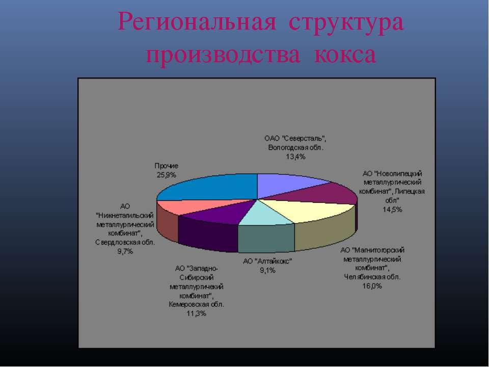 Региональная структура производства кокса