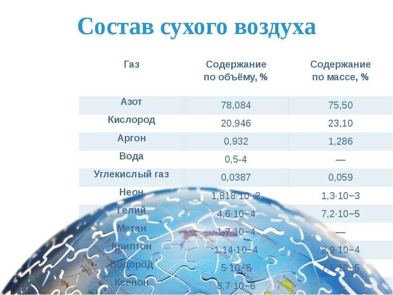 Состав сухого воздуха Газ Содержание по объёму,% Содержание по массе, % Азот...