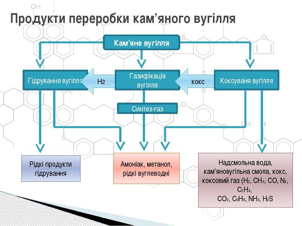 Продукти переробки кам'яного вугілля Гідрування вугілля Кам'яне вугілля H2 Га...
