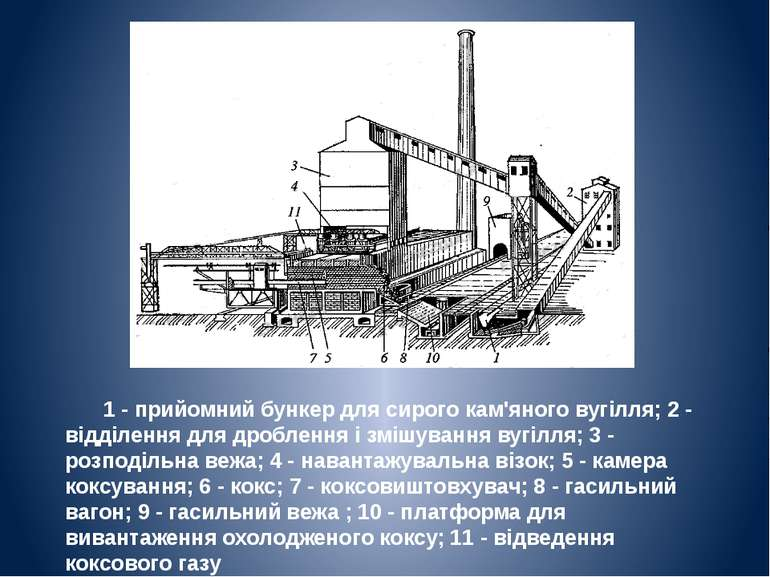1 - прийомний бункер для сирого кам'яного вугілля; 2 - відділення для дроблен...