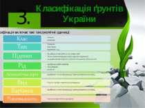 Класифікація ґрунтів України 3. Класифікація включає такітаксономічніодиниці: