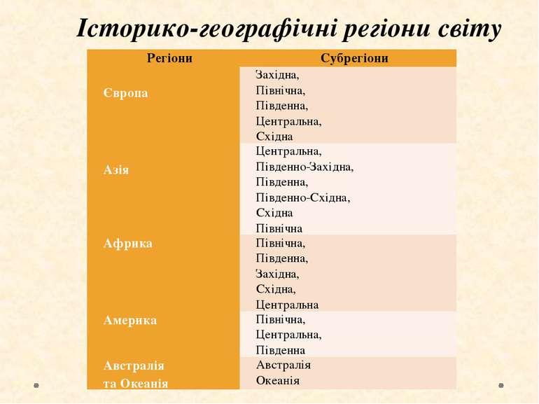 Історико-географічні регіони світу Регіони Субрегіони Європа Західна, Північн...
