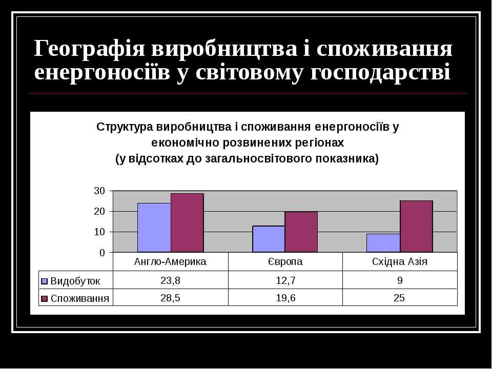 Географія виробництва і споживання енергоносіїв у світовому господарстві