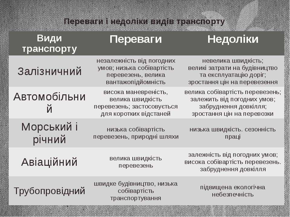 Переваги і недоліки видів транспорту Види транспорту Переваги Недоліки Залізн...