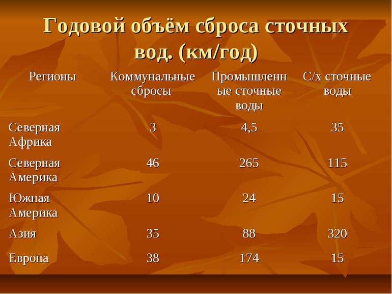 Годовой объём сброса сточных вод. (км/год)