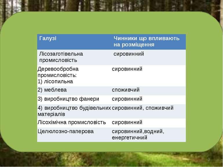 * Галузі Чинники що впливають на розміщення Лісозаготівельна промисловість си...