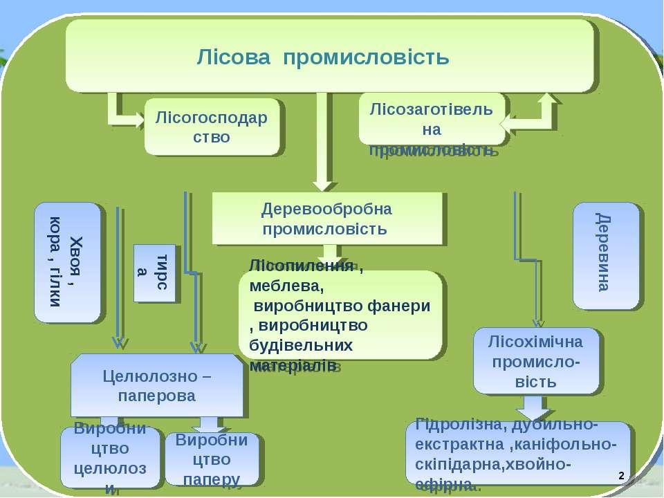 Лісова промисловість Лісогосподарство Лісозаготівельна промисловість Деревооб...