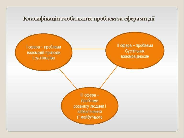 Класифікація глобальних проблем за сферами дії І сфера – проблеми взаємодії п...