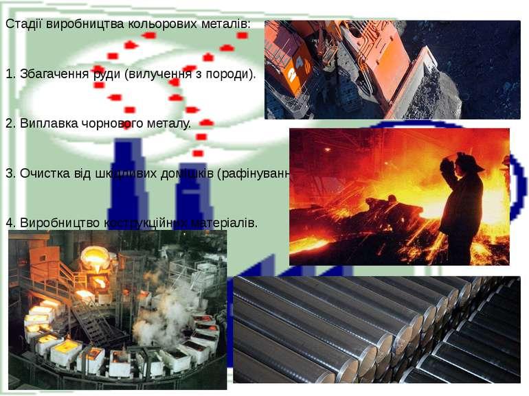 Стадії виробництва кольорових металів:  1. Збагачення руди (вилучення з поро...