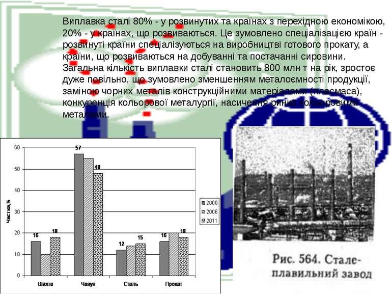 Виплавка сталі 80% - у розвинутих та країнах з перехідною економікою, 20% - у...