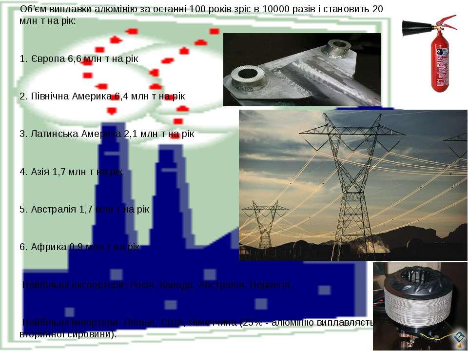 Об'єм виплавки алюмінію за останні 100 років зріс в 10000 разів і становить 2...