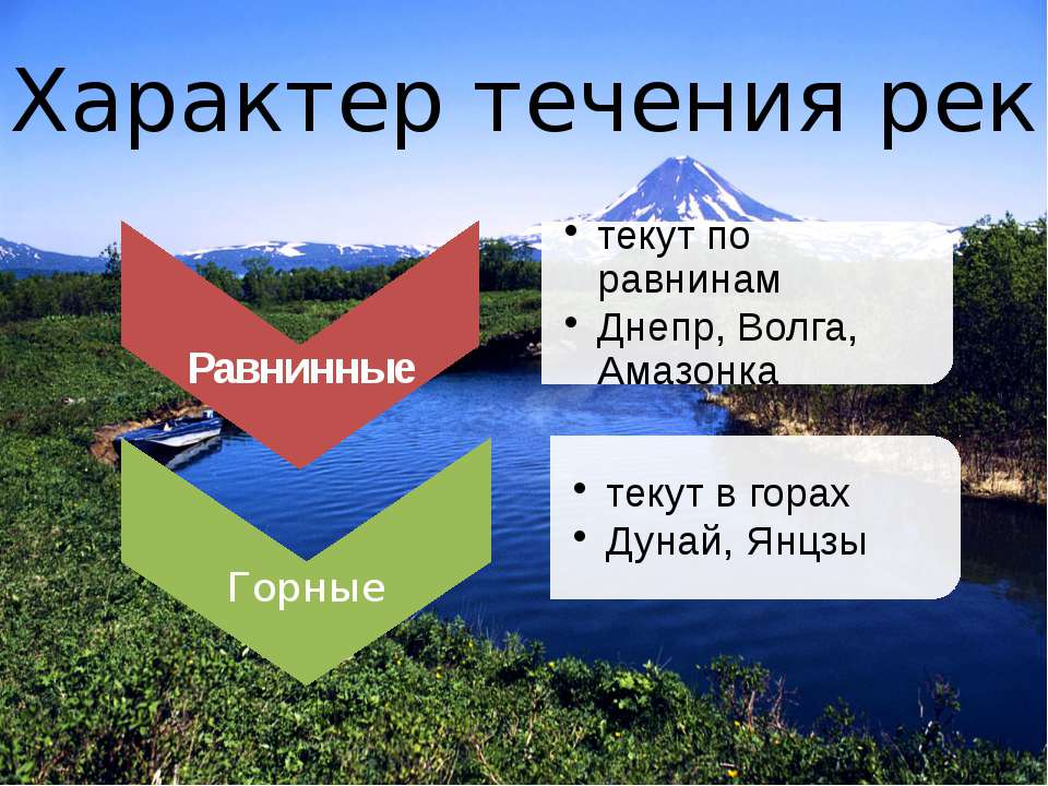 Характер течения рек
