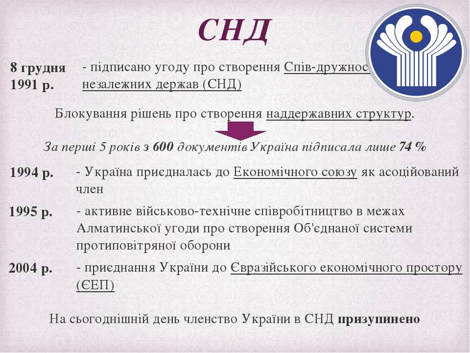 СНД - підписано угоду про створення Спів-дружності незалежних держав (СНД) 8 ...