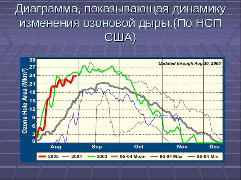 Диаграмма, показывающая динамику изменения озоновой дыры.(По НСП США)