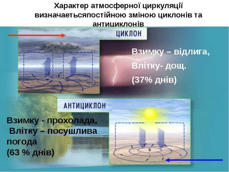 Характер атмосферної циркуляції визначаетьсяпостійною зміною циклонів та анти...
