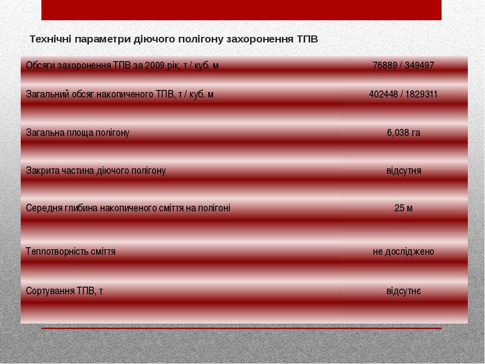 Технічні параметри діючого полігону захоронення ТПВ Обсяги захоронення ТПВ за...