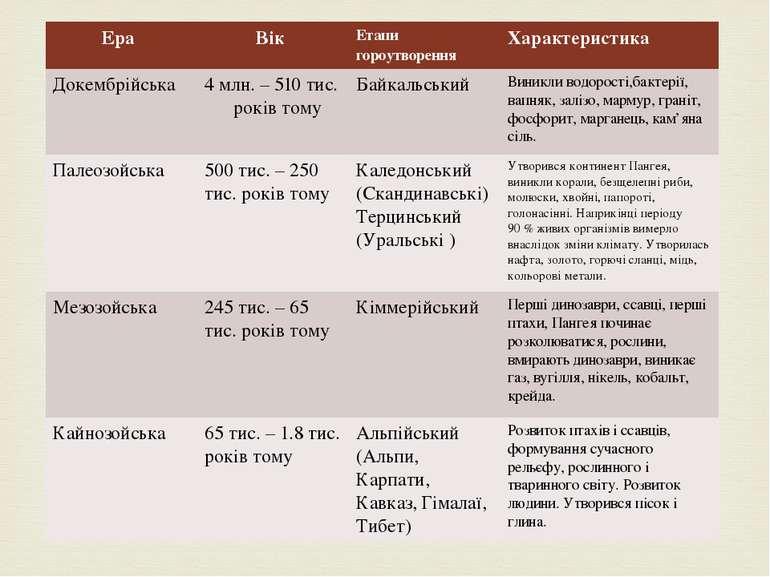 Ера Вік Етапи гороутворення Характеристика Докембрійська 4 млн. – 510 тис. ро...