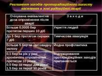 Регламент заходів протирадіаційного захисту населення в зоні радіаційної аварії