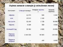 Оцінка запасів сланців (умільйонахтонн) Континент Сланцівпоклади Резервик...